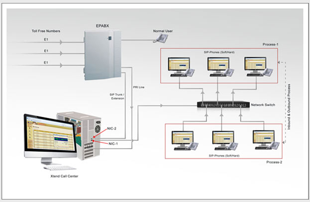 Xtend Call Center Solutions : Technical Diagram